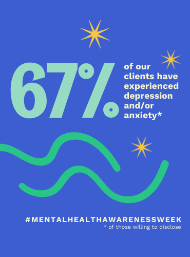 67% of our clients have experienced depression and/or anxiety (out of those willing to disclose) #MentalHealthAwarenessWeek